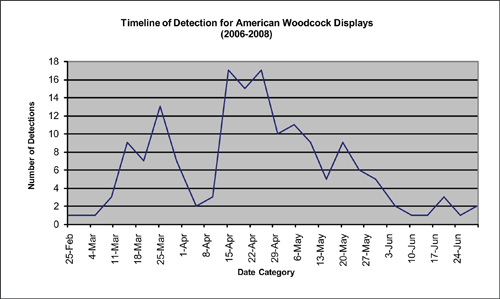 Woodcock aerial courtship displays